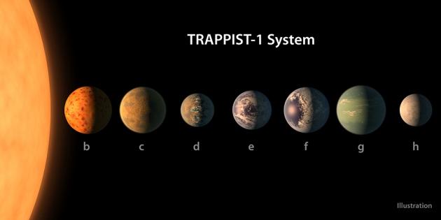 ilustración siete planetas de trappist 1